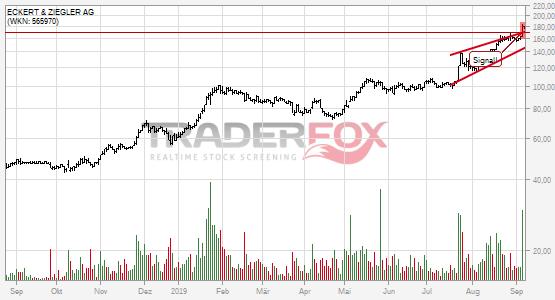 Charttechnik bei ECKERT & ZIEGLER AG hellt sich auf. Steigender Keil gebrochen.
