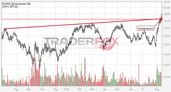 Charttechnik bei ELMOS Semiconductor AG hellt sich auf. Aufwärtstrend gebrochen.