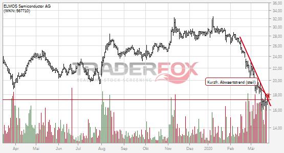 Charttechnik bei ELMOS Semiconductor AG hellt sich auf. Kurzfristiger steiler Abwärtstrend gebrochen.
