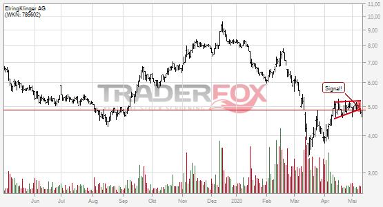 Charttechnik bei ElringKlinger AG trübt sich ein! Steigender Keil nach unten verlassen.