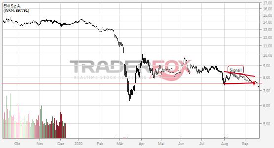 Charttechnik bei ENI S.p.A. trübt sich ein! Keil nach unten verlassen.
