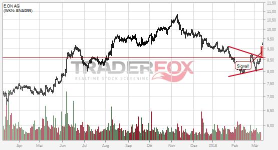 Charttechnik bei E.ON AG hellt sich auf. Keil gebrochen.