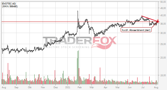 Charttechnik bei EVOTEC AG hellt sich auf. Kurzfristiger steiler Abwärtstrend gebrochen.