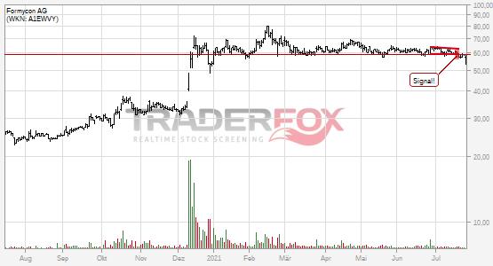 Charttechnik bei Formycon AG trübt sich ein! Fallender Keil nach unten verlassen.