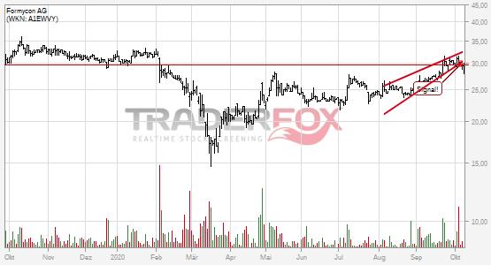 Charttechnik bei Formycon AG trübt sich ein! Steigender Keil nach unten verlassen.