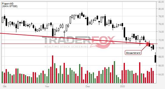 Charttechnik bei Fraport AG trübt sich ein! Abwärtstrend nach unten verlassen.
