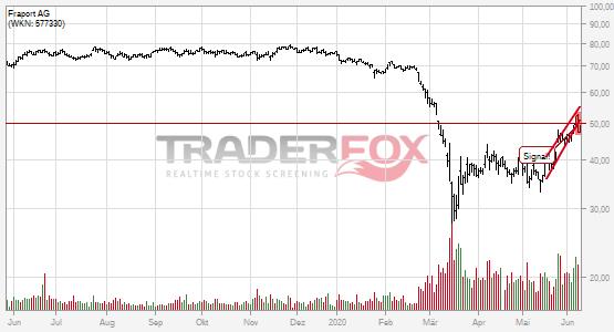 Charttechnik bei Fraport AG trübt sich ein! Steigender Keil nach unten verlassen.