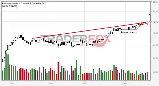 Charttechnik bei Fresenius Medical Care AG & Co. KGaA St hellt sich auf. Aufwärtstrend gebrochen.