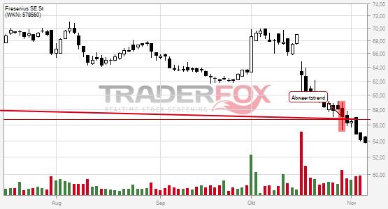 Charttechnik bei Fresenius SE St trübt sich ein! Abwärtstrend nach unten verlassen.
