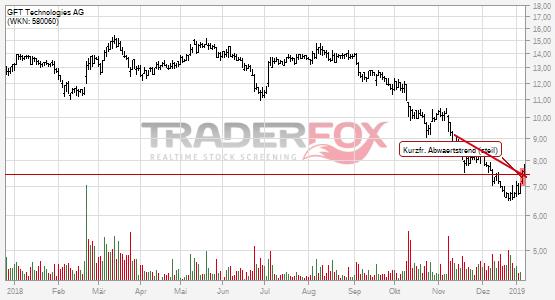 Charttechnik bei GFT Technologies AG hellt sich auf. Kurzfristiger steiler Abwärtstrend gebrochen.