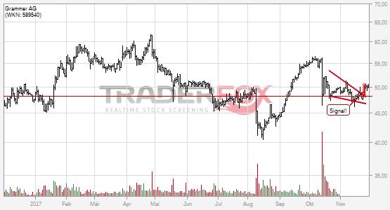 Charttechnik bei Grammer AG hellt sich auf. Fallender Keil gebrochen.