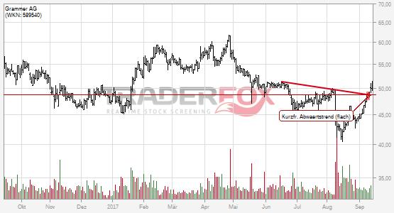 Charttechnik bei Grammer AG hellt sich auf. Kurzfristiger flacher Abwärtstrend gebrochen.