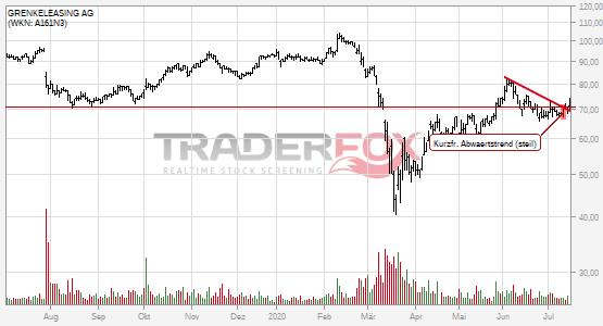 Charttechnik bei GRENKELEASING AG hellt sich auf. Kurzfristiger steiler Abwärtstrend gebrochen.