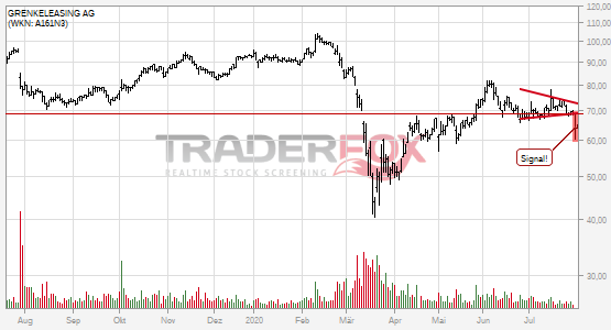 Charttechnik bei GRENKELEASING AG trübt sich ein! Keil nach unten verlassen.