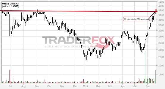 Charttechnik bei Hapag-Lloyd AG hellt sich auf. Horizontaler Widerstand gebrochen.