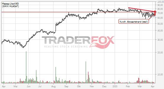 Charttechnik bei Hapag-Lloyd AG hellt sich auf. Kurzfristiger steiler Abwärtstrend gebrochen.