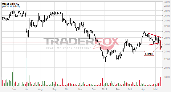Charttechnik bei Hapag-Lloyd AG trübt sich ein! Keil nach unten verlassen.