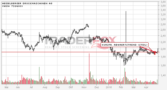 Charttechnik bei Heidelberger Druckmaschinen AG hellt sich auf. Kurzfristiger steiler Abwärtstrend gebrochen.