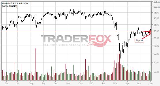 Charttechnik bei Henkel AG & Co. KGaA Vz hellt sich auf. Keil gebrochen.