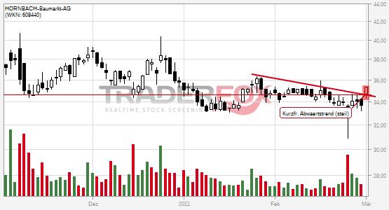 Charttechnik bei HORNBACH-Baumarkt-AG hellt sich auf. Kurzfristiger steiler Abwärtstrend gebrochen.