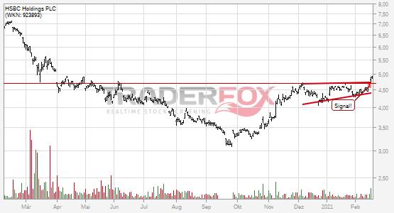 Charttechnik bei HSBC Holdings PLC hellt sich auf. Steigender Keil gebrochen.