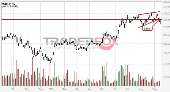 Charttechnik bei Hypoport AG trübt sich ein! Steigender Keil nach unten verlassen.