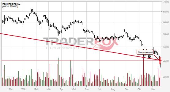 Charttechnik bei Indus Holding AG trübt sich ein! Abwärtstrend nach unten verlassen.