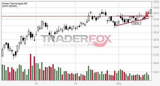 Charttechnik bei Infineon Technologies AG hellt sich auf. Keil gebrochen.