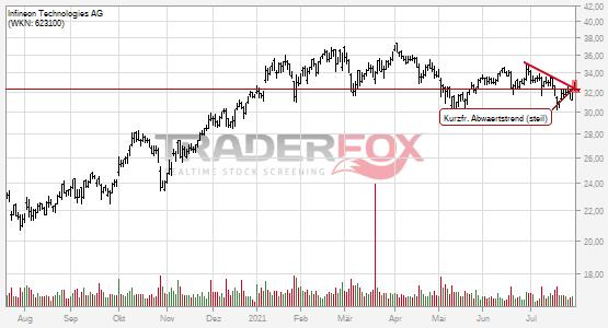 Charttechnik bei Infineon Technologies AG hellt sich auf. Kurzfristiger steiler Abwärtstrend gebrochen.