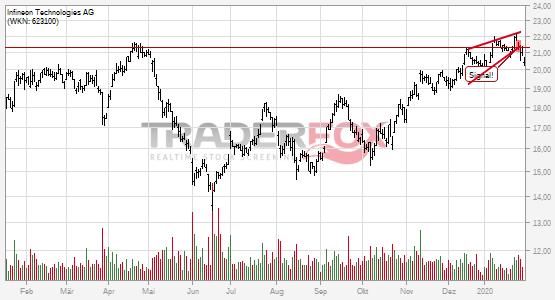 Charttechnik bei Infineon Technologies AG trübt sich ein! Steigender Keil nach unten verlassen.