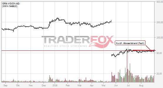Charttechnik bei ISRA VISION AG hellt sich auf. Kurzfristiger flacher Abwärtstrend gebrochen.