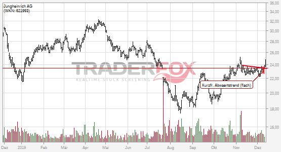Charttechnik bei Jungheinrich AG hellt sich auf. Kurzfristiger flacher Abwärtstrend gebrochen.