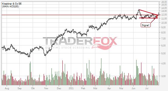 Charttechnik bei Klöckner & Co SE hellt sich auf. Fallender Keil gebrochen.