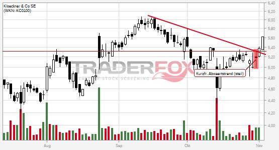 Charttechnik bei Klöckner & Co SE hellt sich auf. Kurzfristiger steiler Abwärtstrend gebrochen.