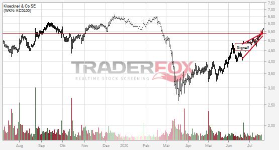 Charttechnik bei Klöckner & Co SE hellt sich auf. Steigender Keil gebrochen.