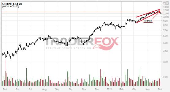 Charttechnik bei Klöckner & Co SE trübt sich ein! Steigender Keil nach unten verlassen.