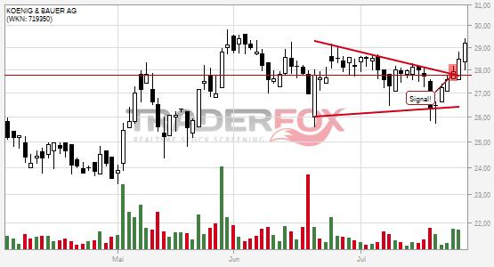 Charttechnik bei KOENIG & BAUER AG hellt sich auf. Keil gebrochen.
