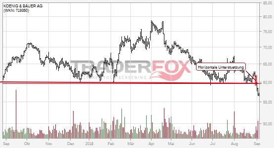 Charttechnik bei KOENIG & BAUER AG trübt sich ein! Horizontale Unterstützung nach unten verlassen.