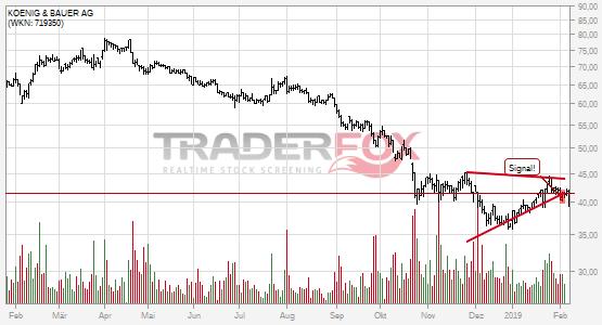 Charttechnik bei KOENIG & BAUER AG trübt sich ein! Keil nach unten verlassen.