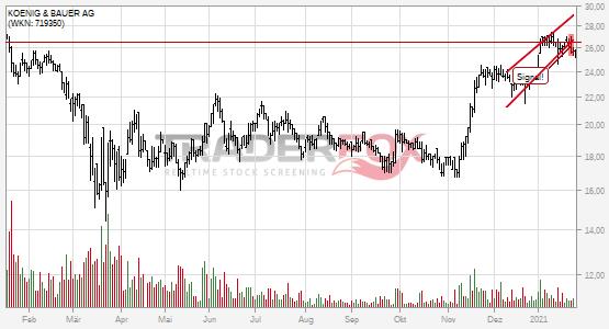Charttechnik bei KOENIG & BAUER AG trübt sich ein! Steigender Keil nach unten verlassen.