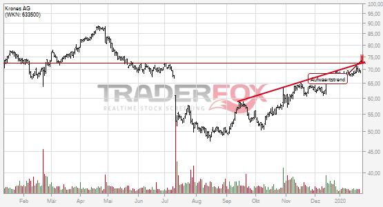 Charttechnik bei Krones AG hellt sich auf. Aufwärtstrend gebrochen.