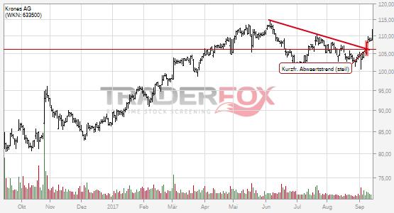 Charttechnik bei Krones AG hellt sich auf. Kurzfristiger steiler Abwärtstrend gebrochen.