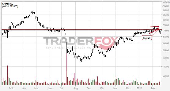 Charttechnik bei Krones AG trübt sich ein! Steigender Keil nach unten verlassen.
