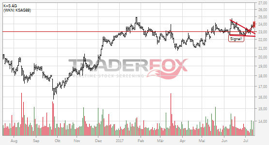 Charttechnik bei K+S AG hellt sich auf. Fallender Keil gebrochen.