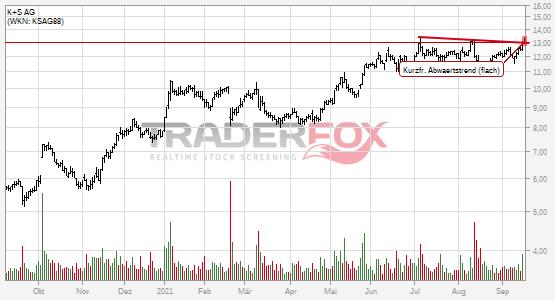 Charttechnik bei K+S AG hellt sich auf. Kurzfristiger flacher Abwärtstrend gebrochen.
