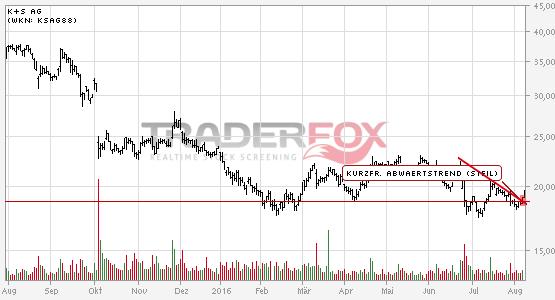 Charttechnik bei K+S AG hellt sich auf. Kurzfristiger steiler Abwärtstrend gebrochen.