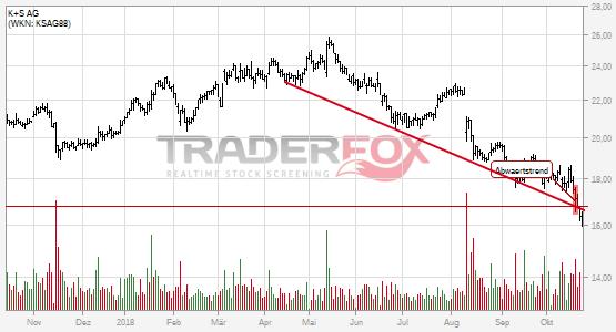 Charttechnik bei K+S AG trübt sich ein! Abwärtstrend nach unten verlassen.