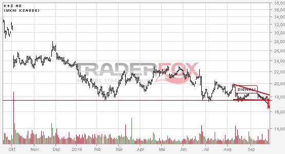 Charttechnik bei K+S AG trübt sich ein! Fallender Keil nach unten verlassen.