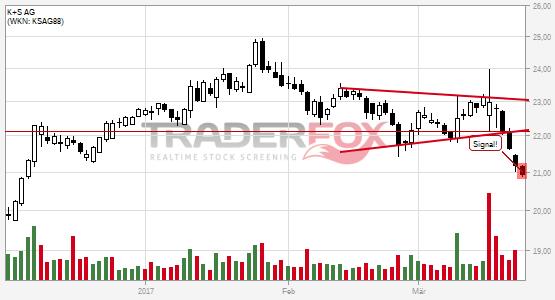 Charttechnik bei K+S AG trübt sich ein! Keil nach unten verlassen.