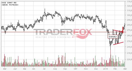Charttechnik bei KWS SAAT AG hellt sich auf. Keil gebrochen.